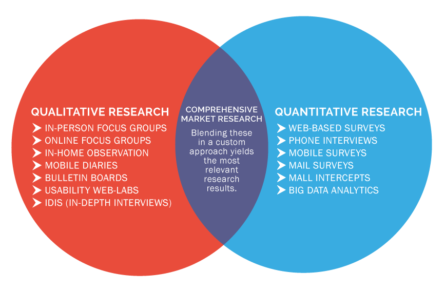 Market Research Approach | SMARI Research | Indianapolis, IN